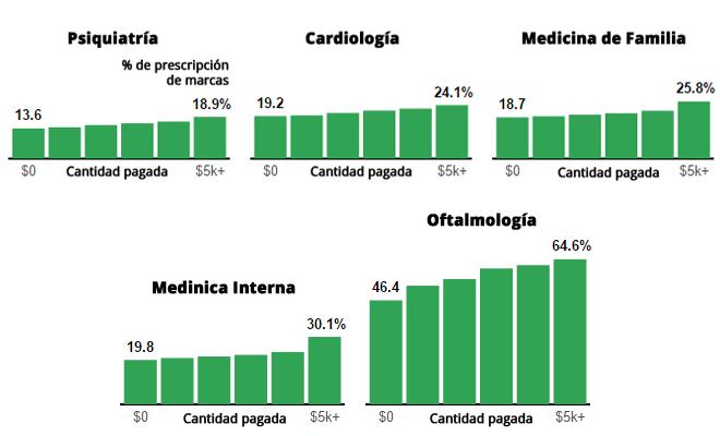Las multinacionales incentivan a los médicos para que no prescriban genéricos