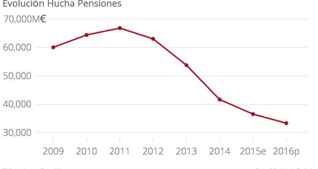 Se confirmaron los peores presagios: No hay dinero para pagar las pensiones, el gobierno solicita un préstamo