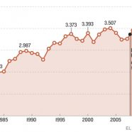 El número de suicidios crece un 20% desde el inicio de la crisis económica